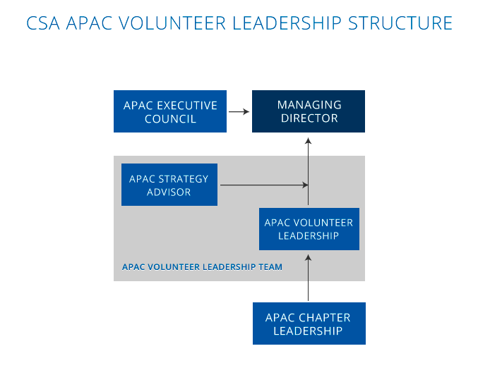 APAC Leadership