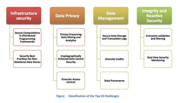 Top Ten Big Data Security & Privacy Challenges