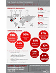 Top Threats to Cloud Computing Survey Results Update 2012