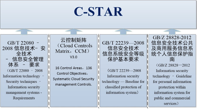 C-STAR Assessment Framework